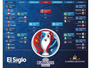 Se definen las selecciones hacia cuartos de final de la Eurocopa
